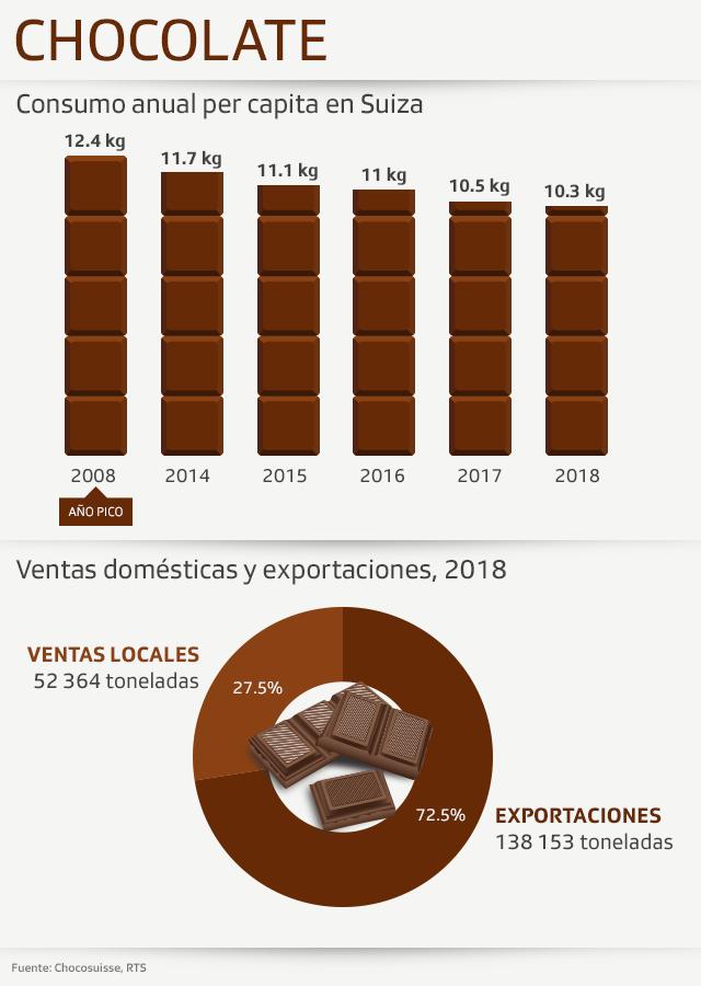 chocolate graphic