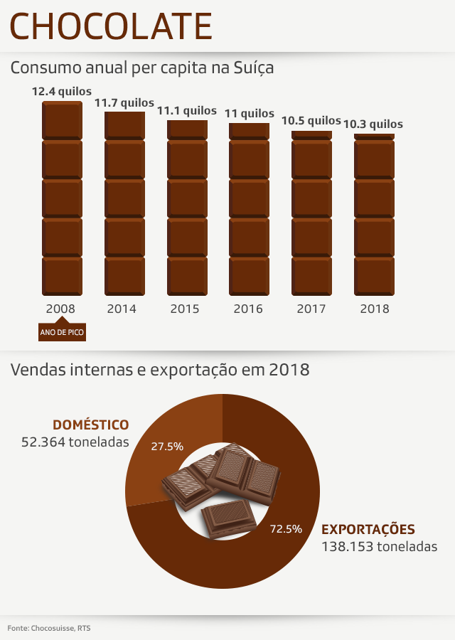 Gráfico do consumo de chocolate