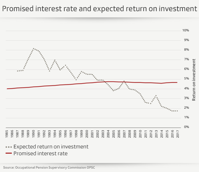 Graphic about interest rates and expected return on investment