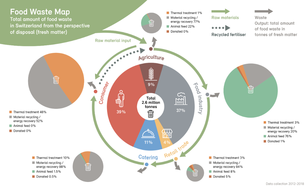 graphic showing who produces food waste in Switzerland
