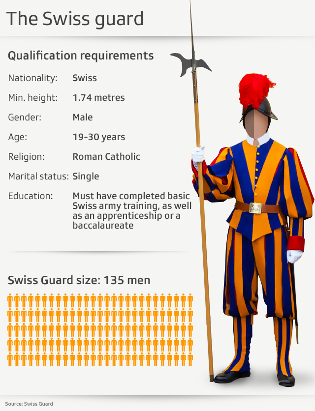 statistics about swiss guards