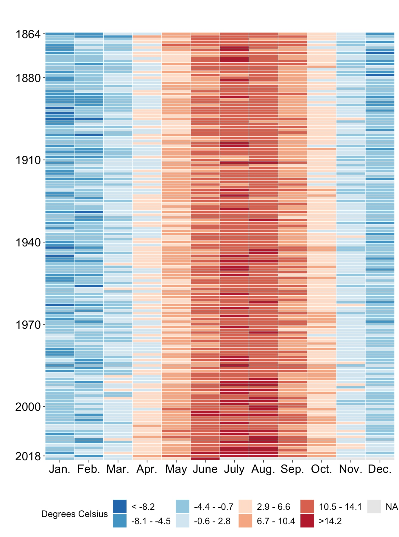chart of temperatures per month in Switzerland, 1864-2019