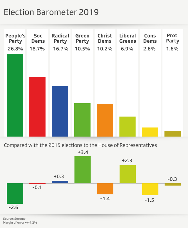 Bar chart with strength of Swiss political parties in the House of Representatives