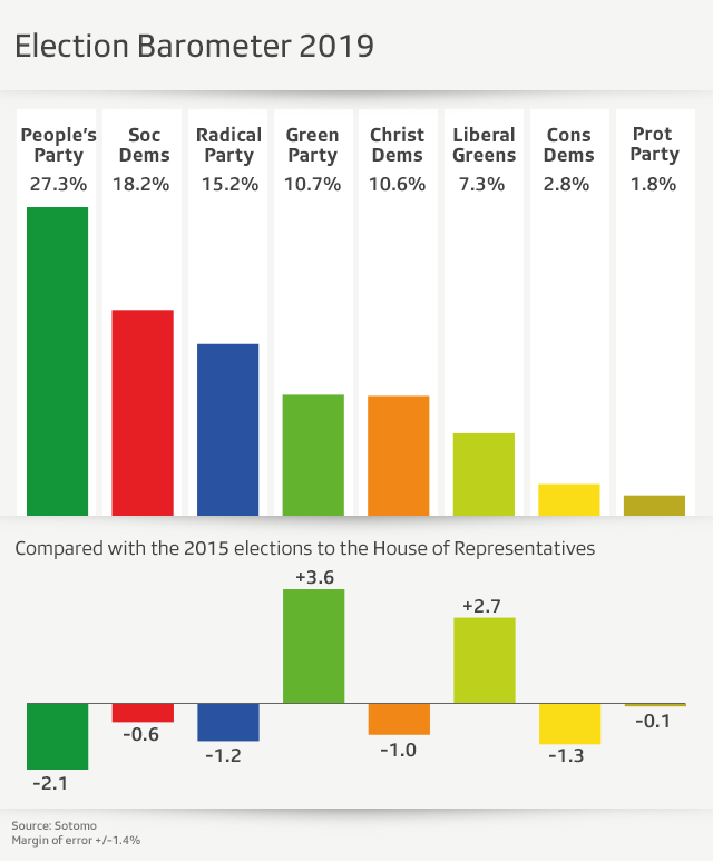 graphic of seven main parties and their strength in %