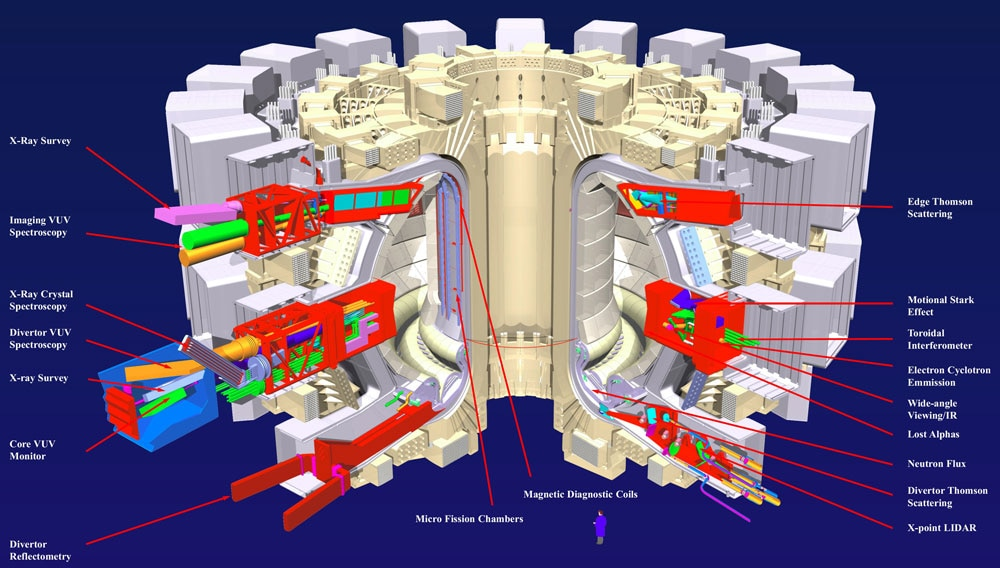 Temperatures inside the fusion reactor will reach 100 million degrees Celsius