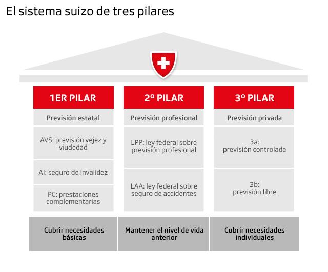 Grafiek van de drie Zwitserse pensioenpijlers