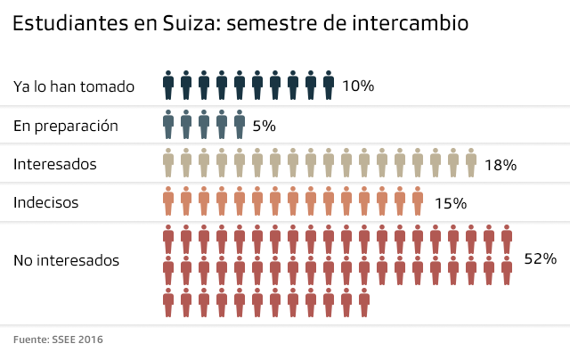 Gráfico sobre intercambio universitario