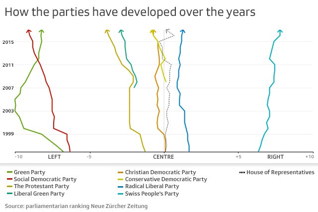 infographic showing party divergence