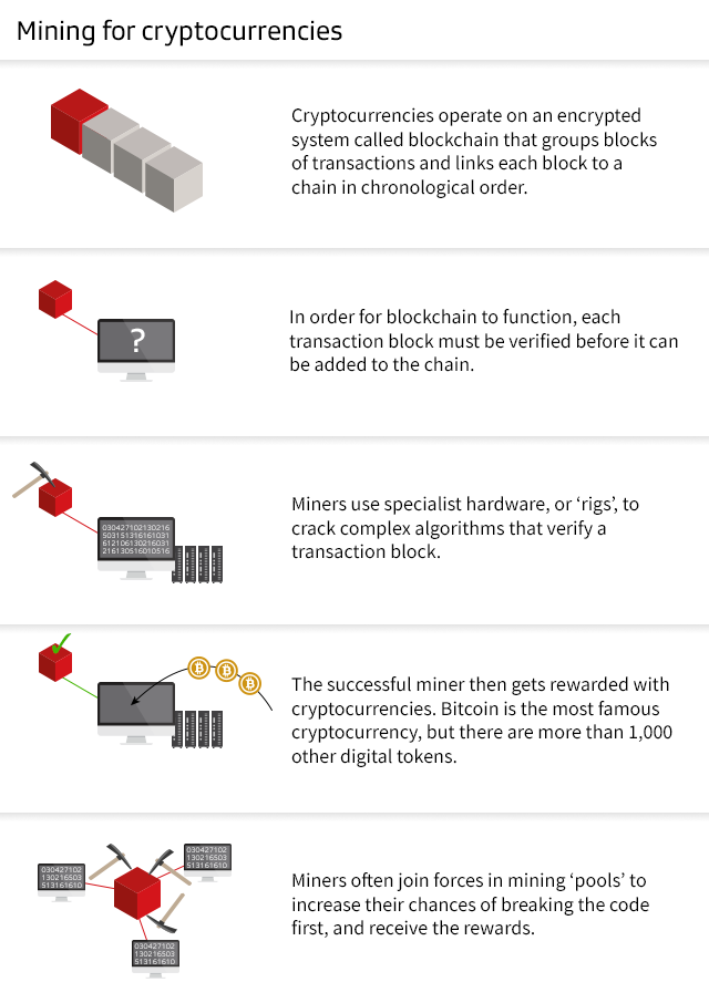 Graphic depicting cryptocurrency mining