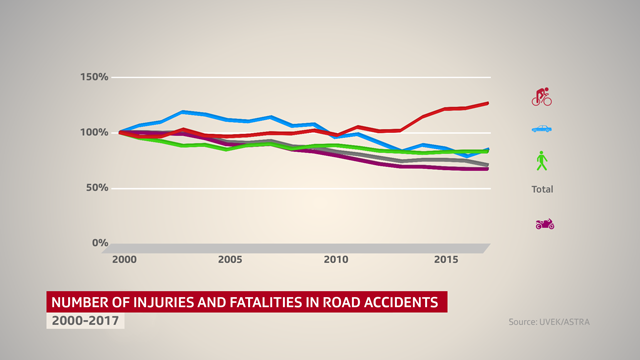 graphic showing accidents in Switzerland involving different transport types
