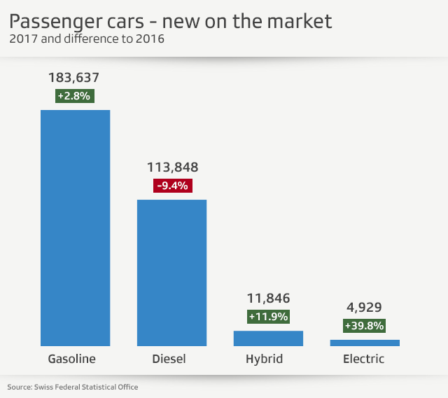 Graphic on passenger cars sales in Switzerland