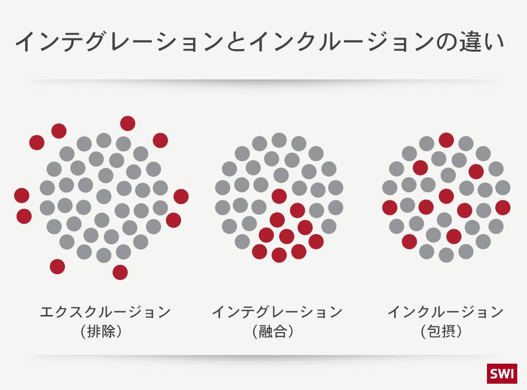インテグレーションとインクルージョンを説明したグラフィック