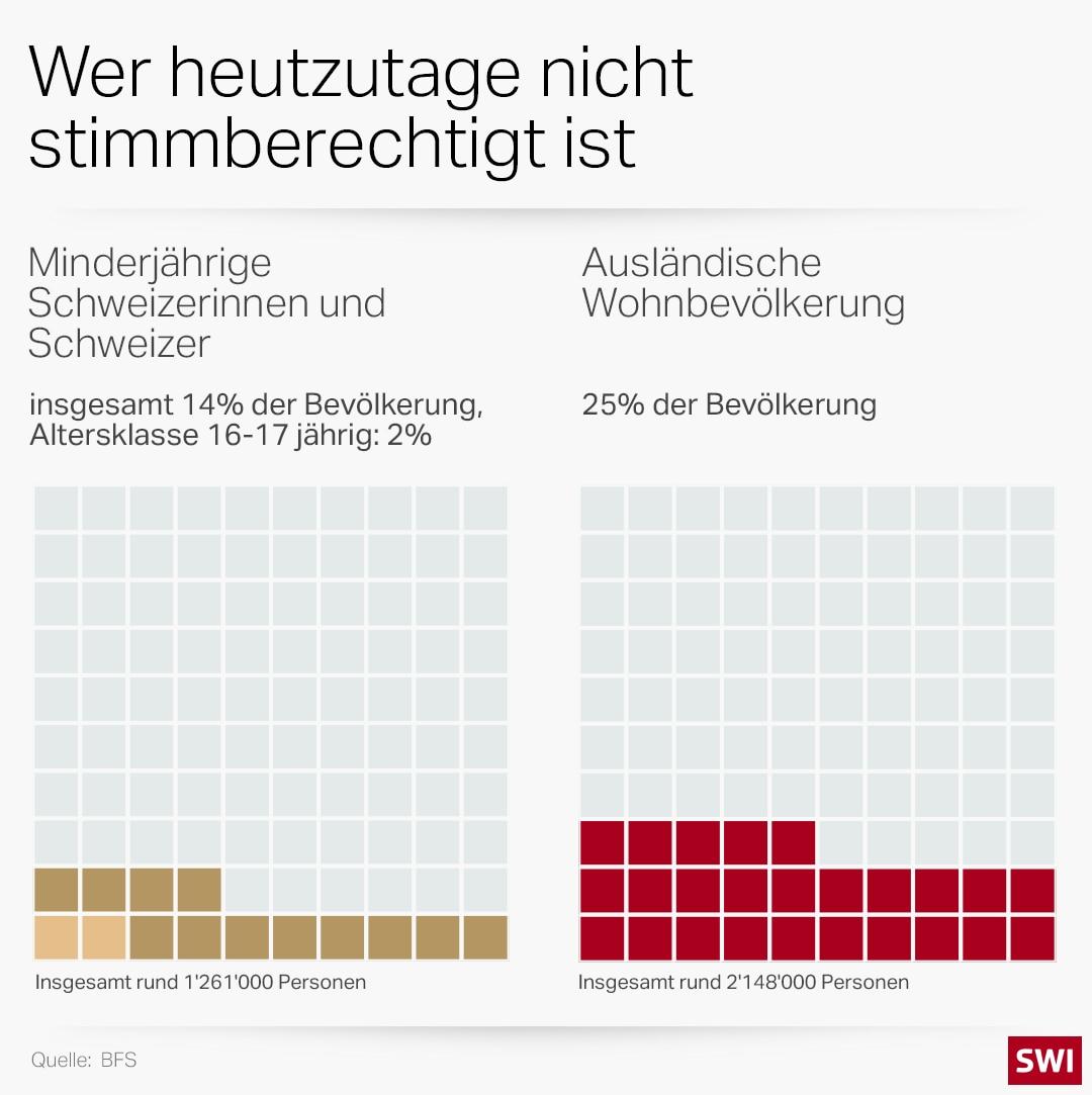 Infografik zeigt, wer weiterhin nicht Stimmberechtigt ist: Minderjährige und Ausländer