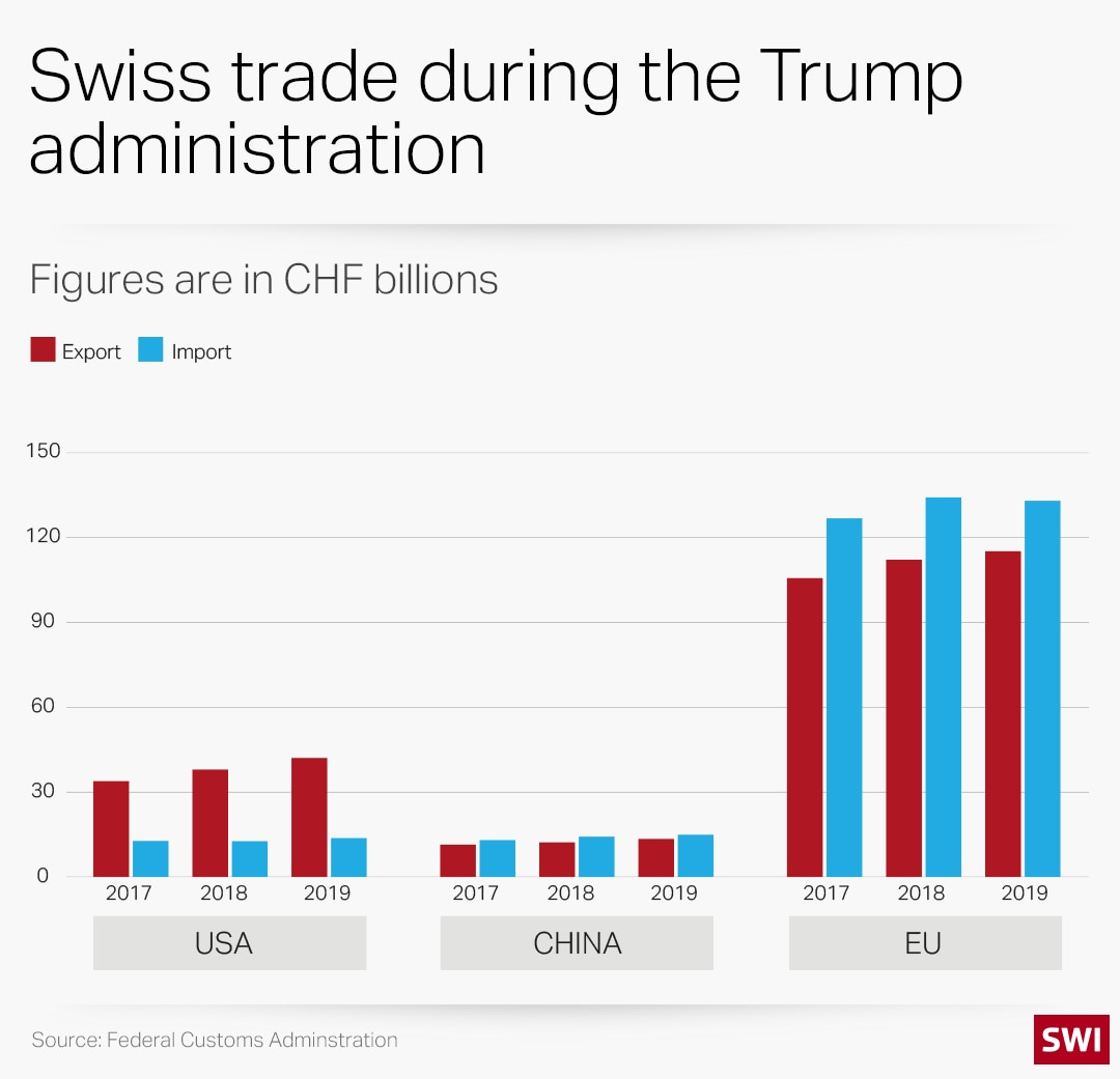 Graph showing Swiss trade with the US, China and the EU between 2017 and 2019