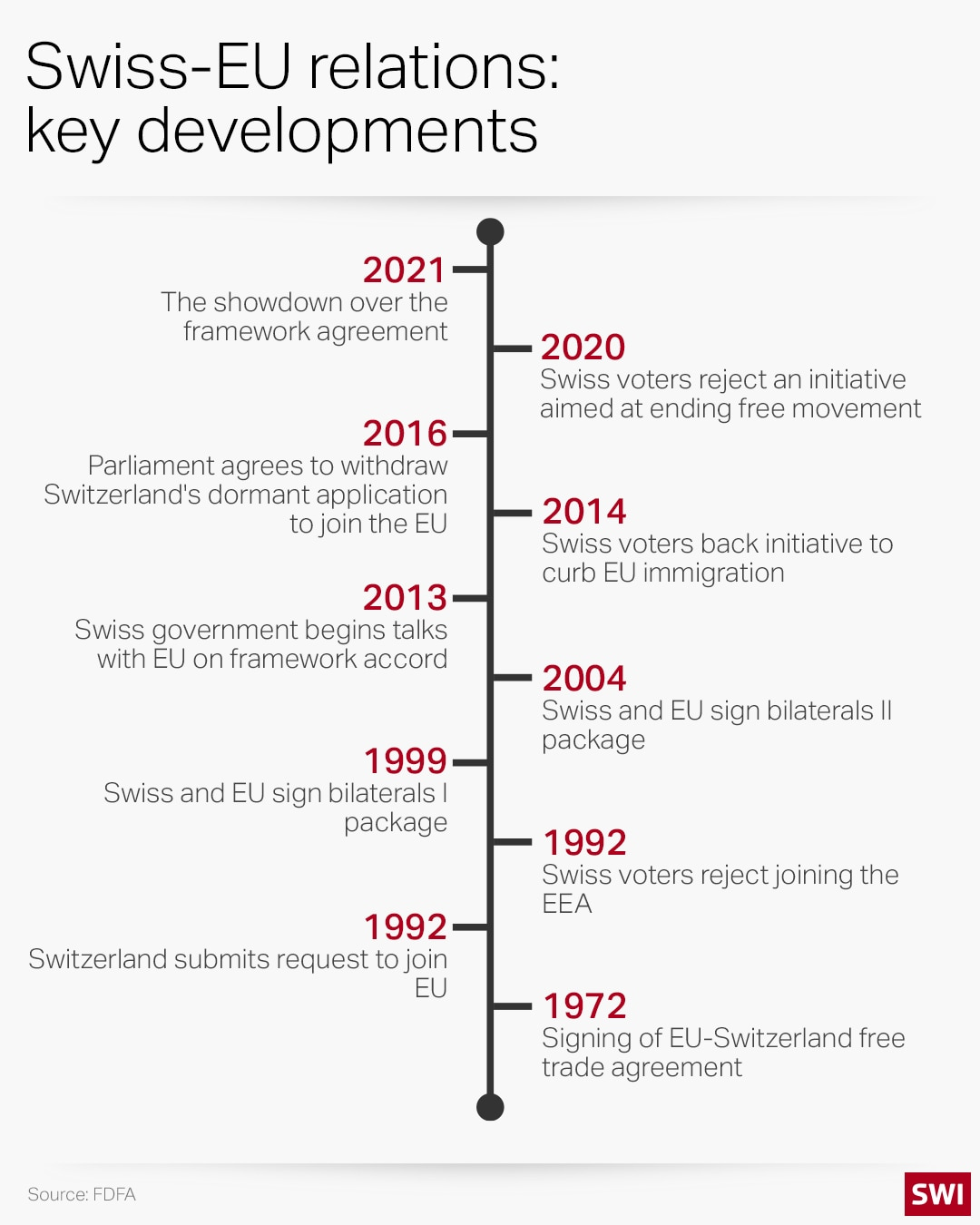 chart of key developments