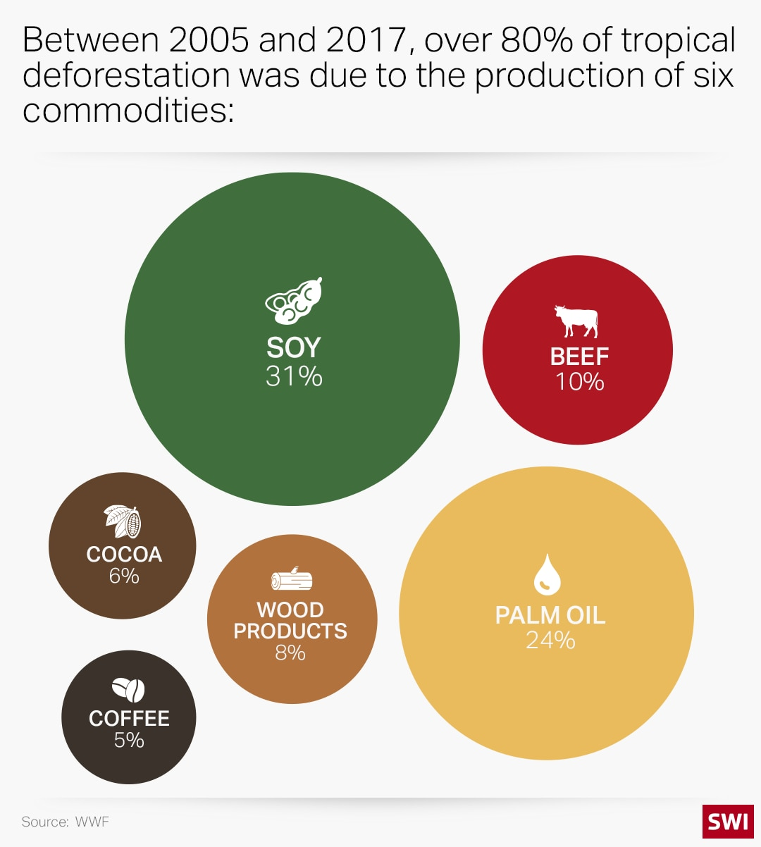 gráfico de estadísticas de deforestación